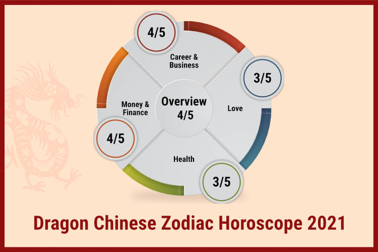 Dragon chinese horoscope 2021