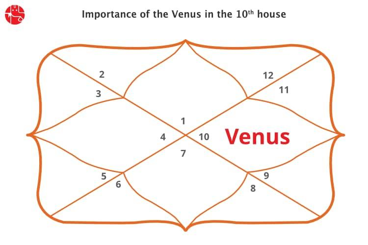 Mars and venus in 10th house vedic astrology