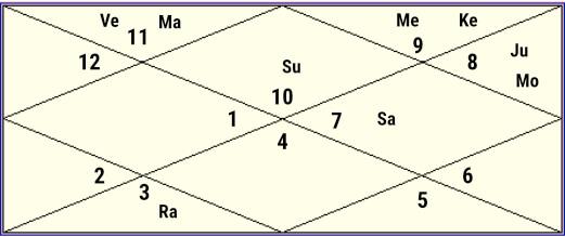 s.sreesanth kundali