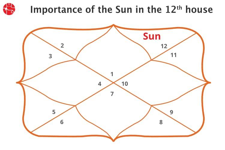 Sun And Jupiter In 12th House Vedic Astrology