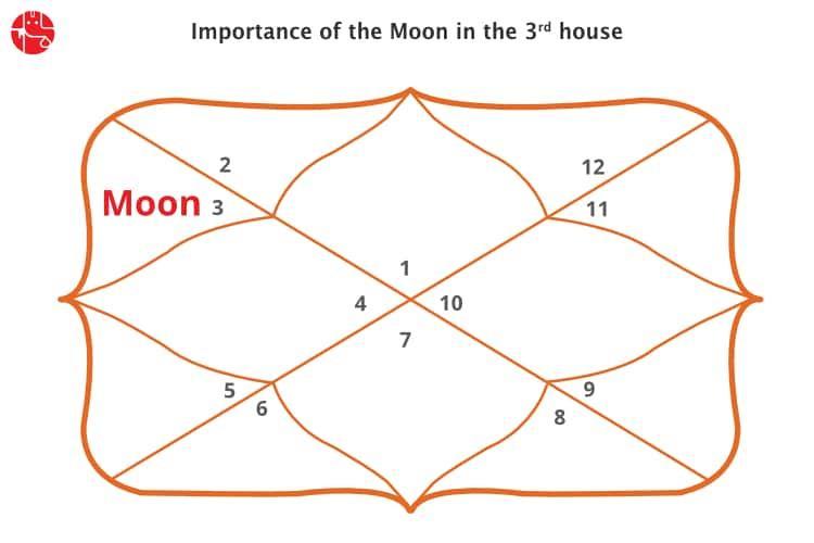 Vedic Astrology Gemini Moon
