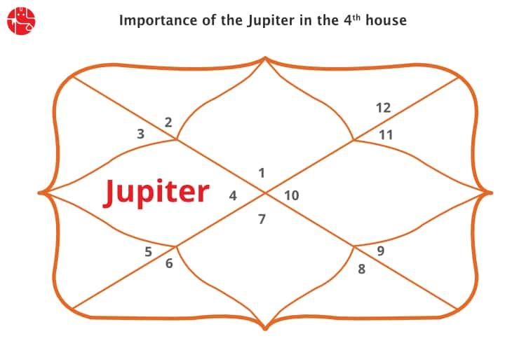 Jupiter 11 house vedic astrology birth chart