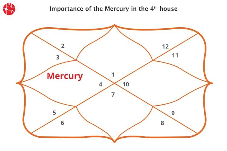 Which house represents what in astrology numbers