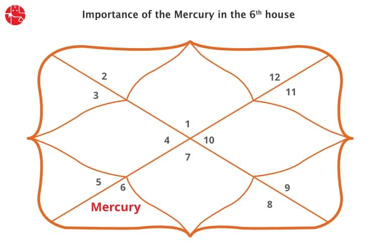 Mercury In Sixth House Vedic Astrology