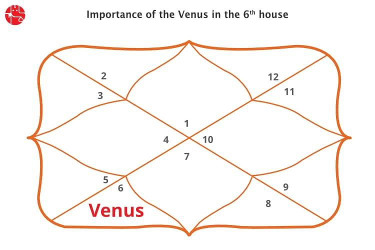 Venus Aspects Which Houses Vedic Astrology