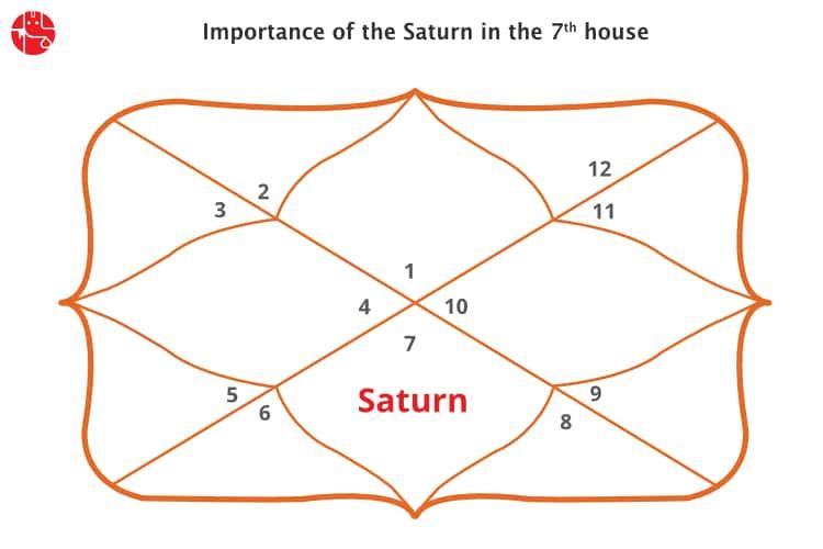Shani opposite venus vedic astrology