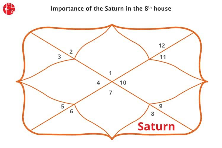 Modern Vedic Astrology Predictions And Forecasts