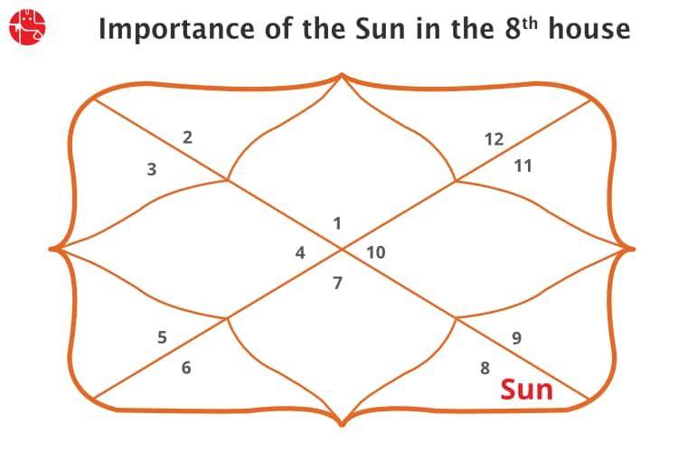 Sun In Eighth House Vedic Astrology