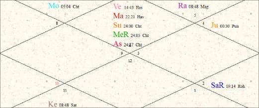 Amitabh Bachchan birth chart