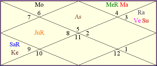 India vs New Zealand Match Astrological Chart