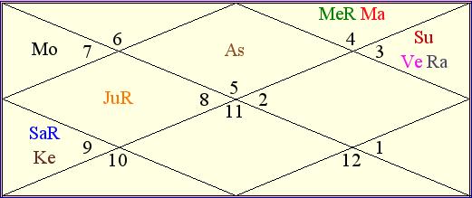 Australia vs England Match Astrological Chart