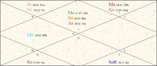 Gauri Khan Birth chart