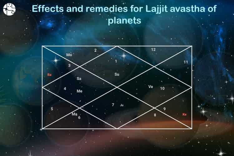 Lajjit Avastha, Effects of Lajjit Avastha, Panchang and Vedic Astrology