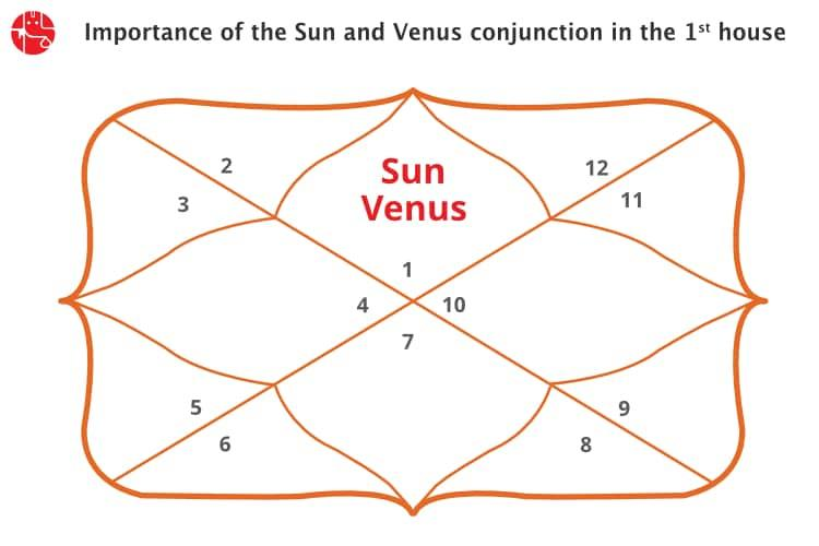 Sun And Moon In Same House Vedic Astrology