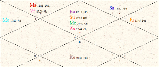 Zaheer Khan Birth Chart