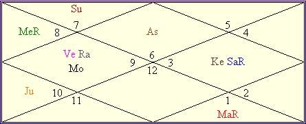 Aishwarya Rai Horoscope: Birthday Forecast Of Bright ...