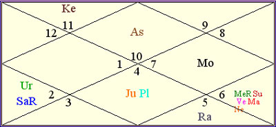 Saturn In 7th House In Navamsa Chart