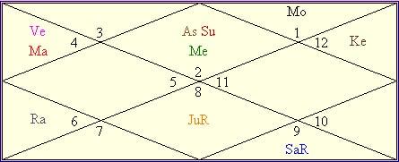Anil Ambani Birth Chart