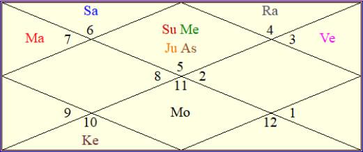 birth chart of Neha Dhupia