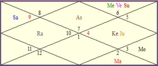 rakul birth chart