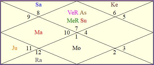 Sania Mirza birth chart