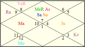 kamal haasan birth chart