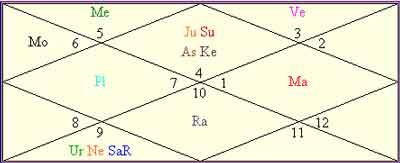 Kriti Sanon- an astrological study of her Destiny.