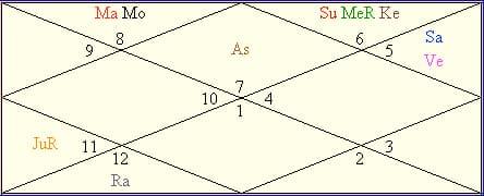 PM Narendra Modi Horoscope Predictions And Kundli Analysis