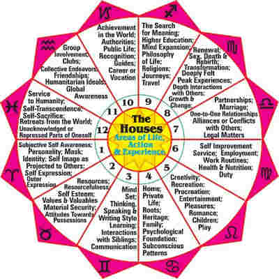 1st Lord In 12th House Vedic Astrology