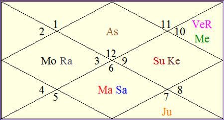Time Of Birth 11 Hours 15 Min City Reading Berkshire United Kingdom Astrological Observations