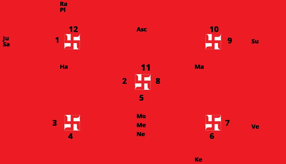 Navamsha Chart
