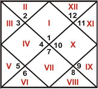 12 Houses of the Horoscope in Vedic Astrology