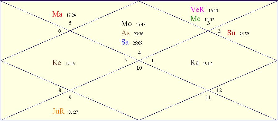 Lalu Yadav Birth Chart